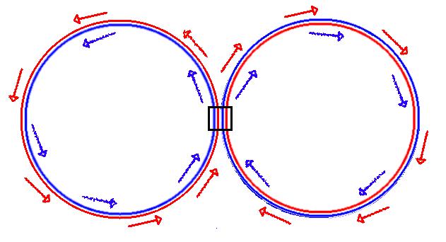 Um 'símbolo de infinito', com setas azuis perpassando uma borda e vermelhas perpassando a outra, trocando de borda ao passar pelo ponto de conexão da linha.