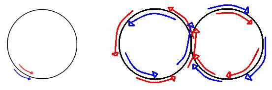 Imagem de um círculo e de um 'símbolo de infinito', com setas de cores diferentes representando a circulação por um lado ou por outro da linha.
