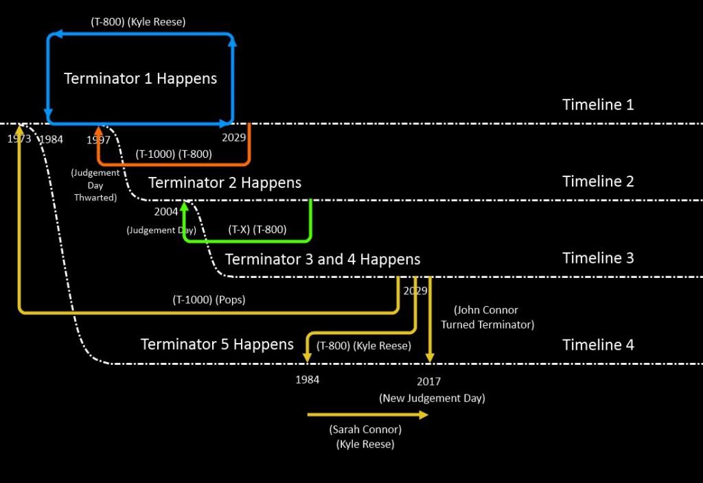 Uma figura explicando as várias linhas do tempo alternativas da série Exterminador do Futuro.