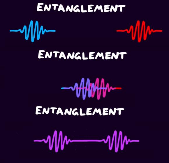 Capturas de tela de um vídeo do Youtube sobre emaranhamento quântico.