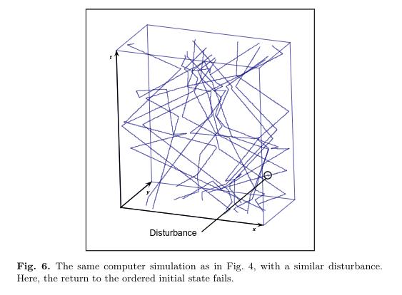 Uma das figuras (Figura 6) do artigo de Elitzur e Dolev.