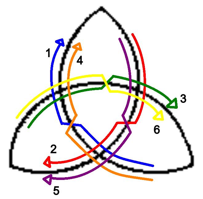 Símbolo de uma triquetra, com 6 setas numeradas passando que indicam um caminho começando em um ponto, trocando de lado da linha ao passar pela seção interior, e continuando em frente até passar por todos os pontos (dos dois lados da linha) e chegar ao ponto original.
