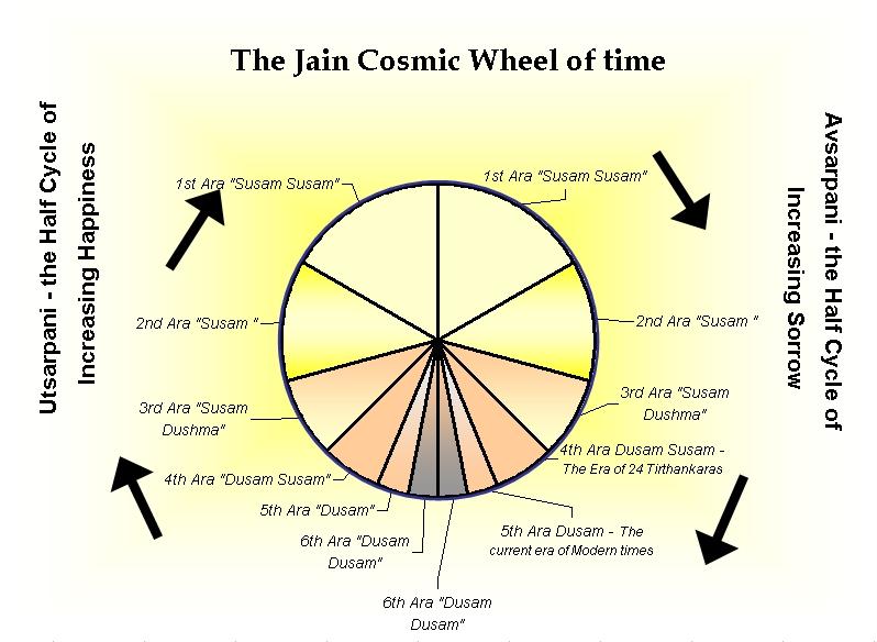 Figura da Wikipédia contendo um círculo dividido em várias 'fatias', cada uma com o nome de um período cósmico segundo o jainismo.